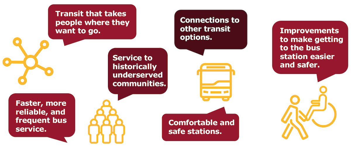 "A word bubble graphic with statements like ""faster, more reliable and more frequent service, ""comfortable and safe stations."""